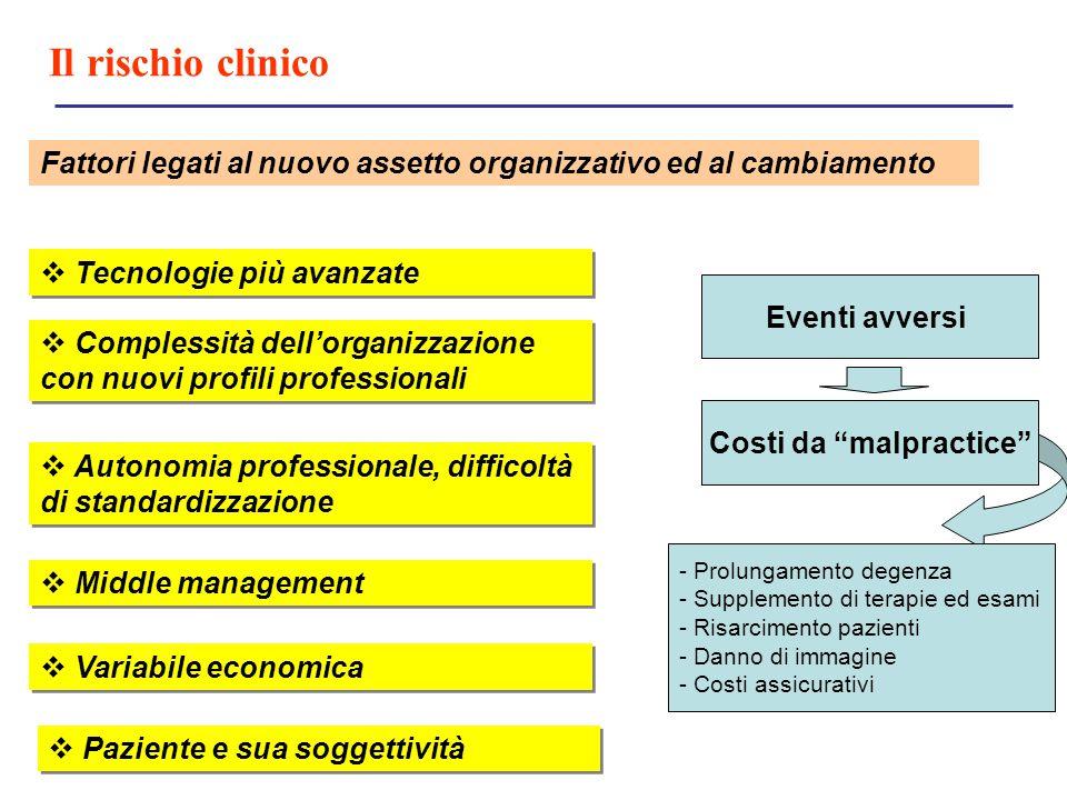 Il rischio clinico Fattori legati al nuovo assetto organizzativo ed al cambiamento  Tecnologie più avanzate  Complessità dell'organizzazione con nuo