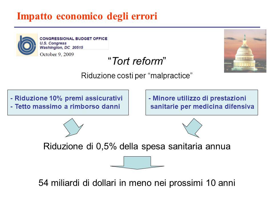 """Impatto economico degli errori """"Tort reform"""" Riduzione costi per """"malpractice"""" - Riduzione 10% premi assicurativi - Tetto massimo a rimborso danni - M"""