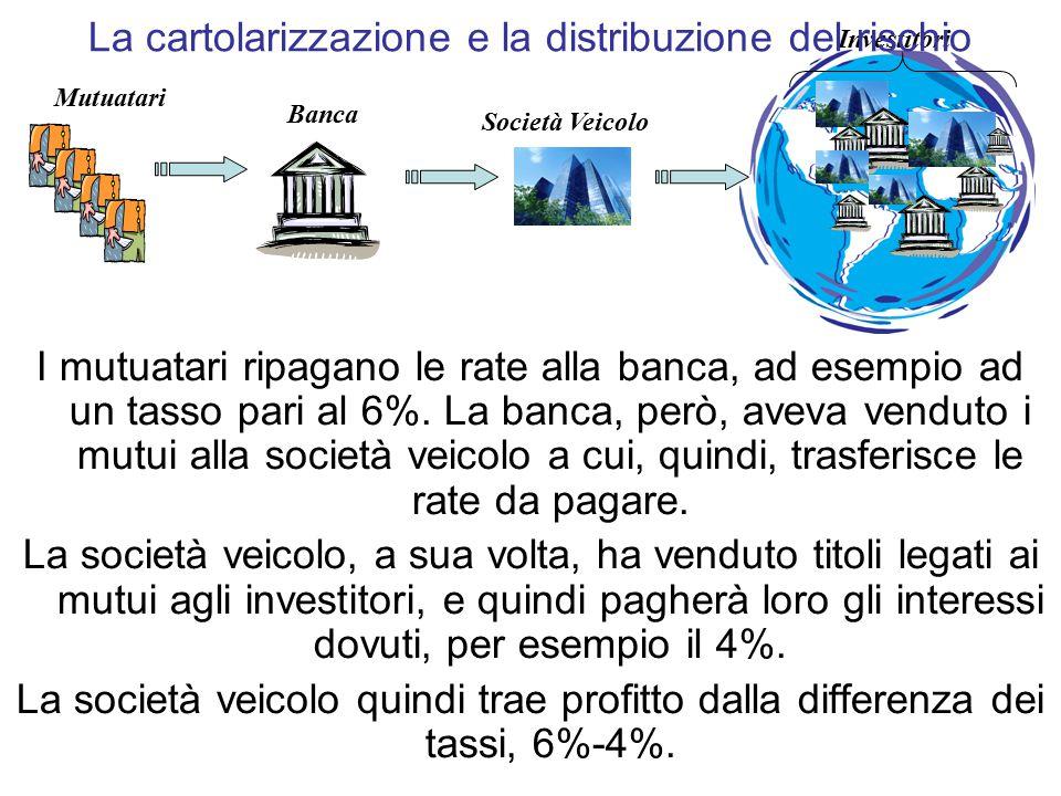 I mutuatari ripagano le rate alla banca, ad esempio ad un tasso pari al 6%.