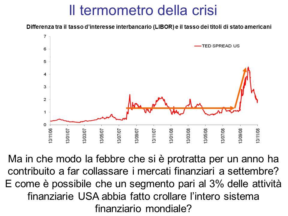 Ma in che modo la febbre che si è protratta per un anno ha contribuito a far collassare i mercati finanziari a settembre.