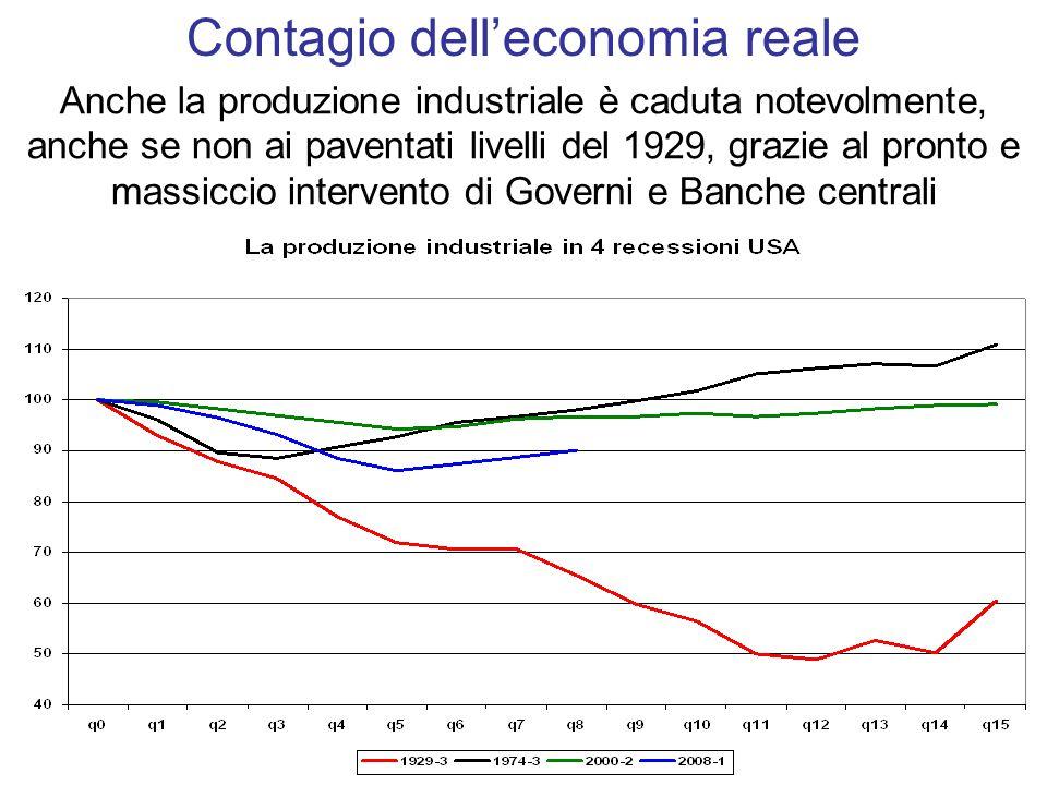 Anche la produzione industriale è caduta notevolmente, anche se non ai paventati livelli del 1929, grazie al pronto e massiccio intervento di Governi e Banche centrali Contagio dell'economia reale