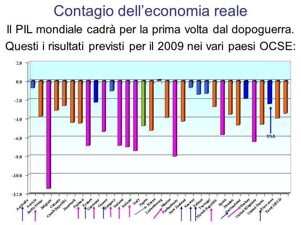 Il PIL mondiale cadrà per la prima volta dal dopoguerra.