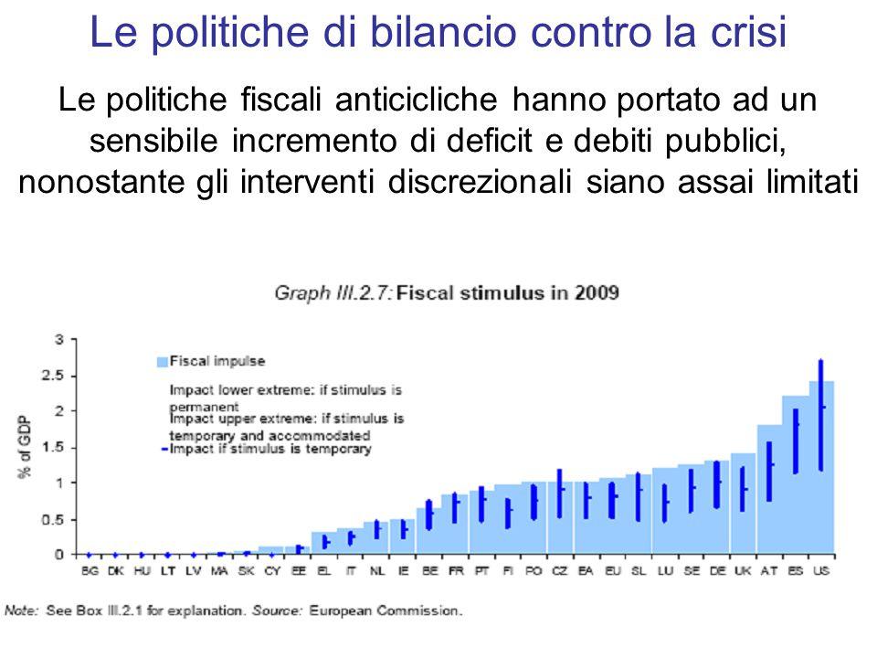 Le politiche fiscali anticicliche hanno portato ad un sensibile incremento di deficit e debiti pubblici, nonostante gli interventi discrezionali siano assai limitati Le politiche di bilancio contro la crisi