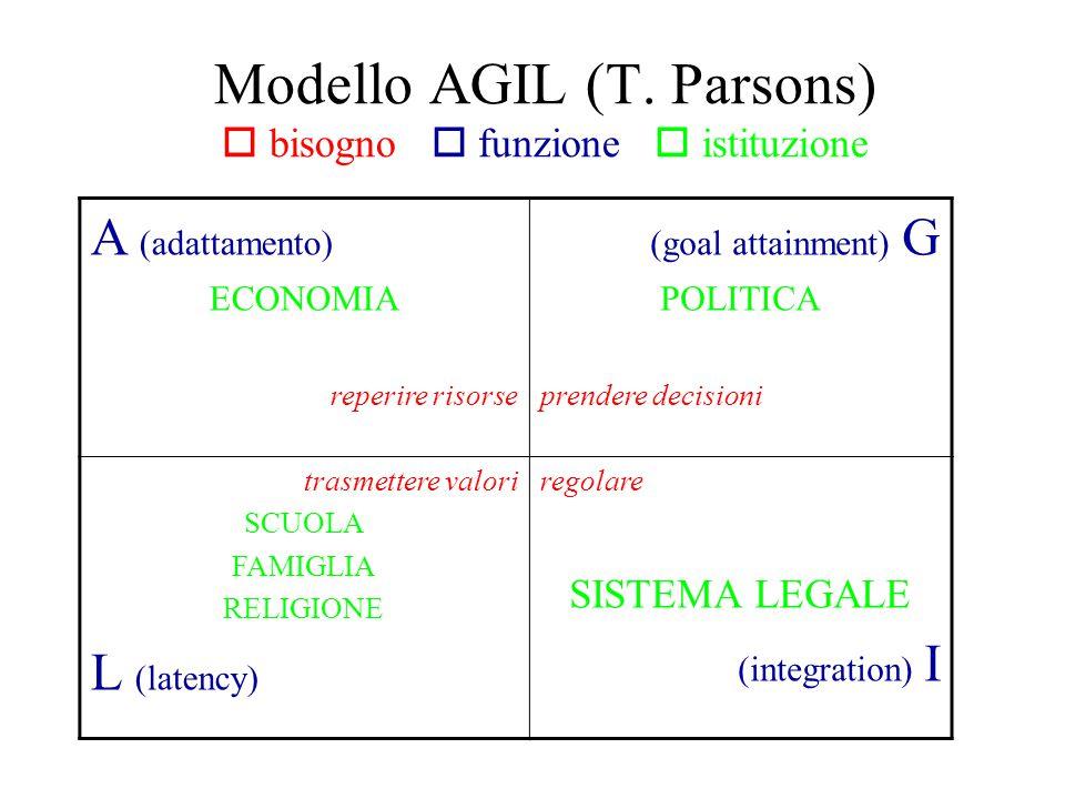 Modello AGIL (T. Parsons)  bisogno  funzione  istituzione A (adattamento) ECONOMIA reperire risorse (goal attainment) G POLITICA prendere decisioni