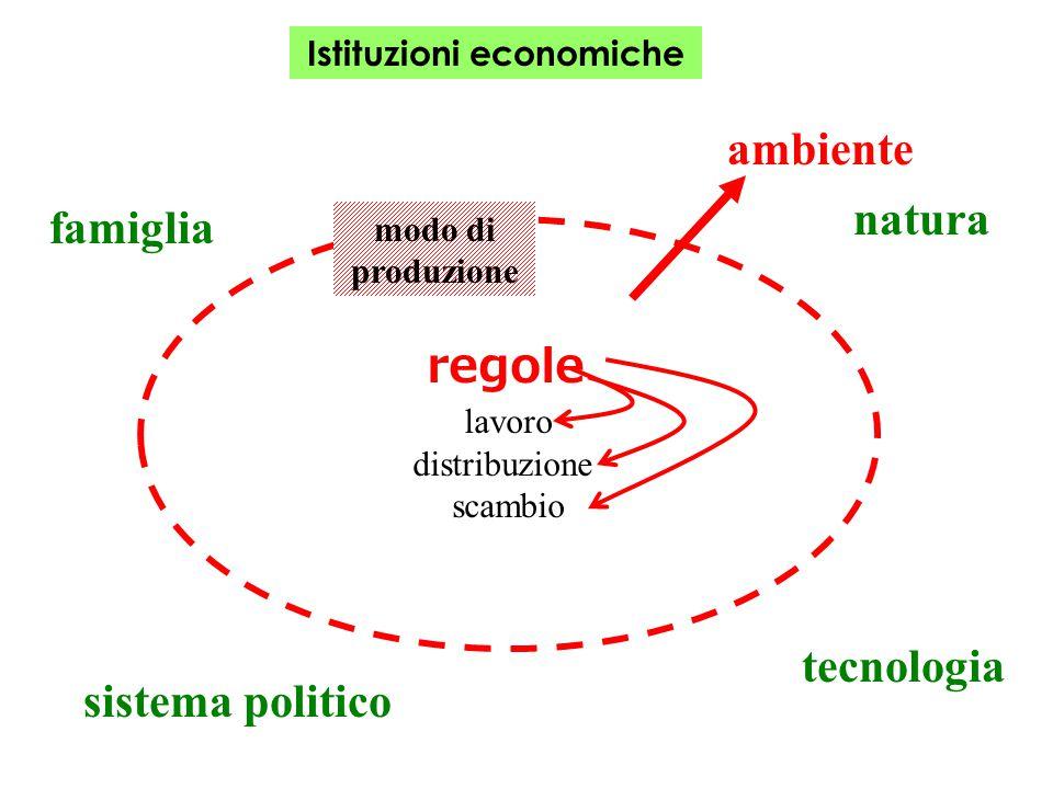 Istituzioni economiche regole lavoro distribuzione scambio ambiente modo di produzione natura tecnologia sistema politico famiglia