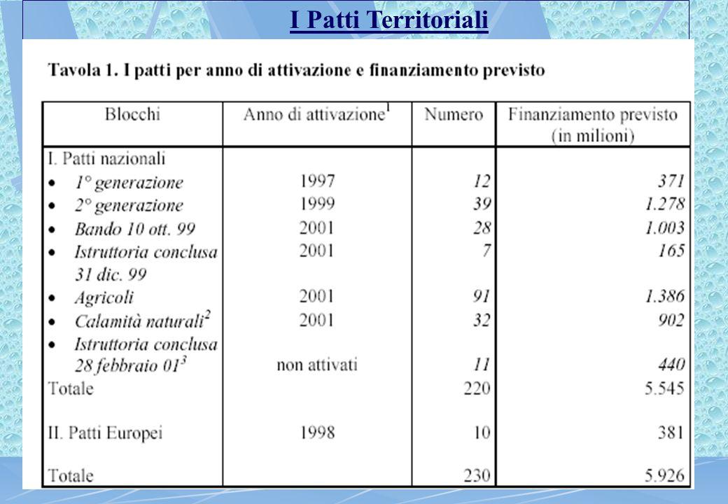 DAI Patti Territoriali ai PROGETTI INTEGRATI TERRITORIALI