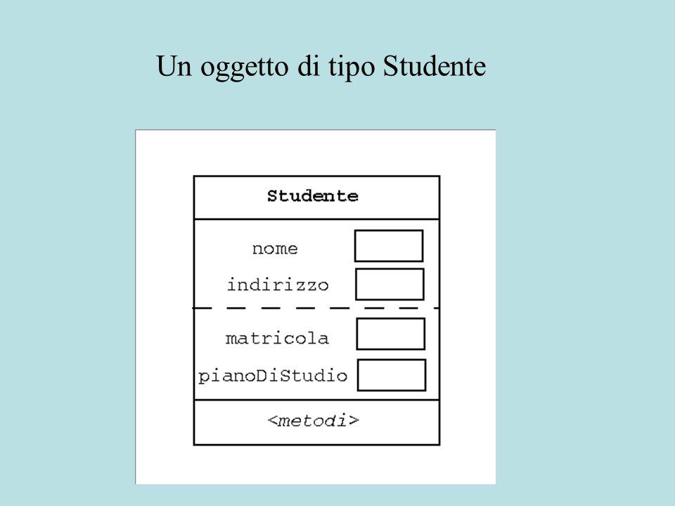 Un oggetto di tipo Studente