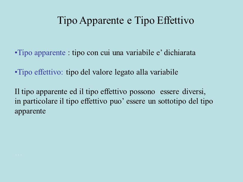 Tipo apparente : tipo con cui una variabile e' dichiarata Tipo effettivo: tipo del valore legato alla variabile Il tipo apparente ed il tipo effettivo possono essere diversi, in particolare il tipo effettivo puo' essere un sottotipo del tipo apparente...