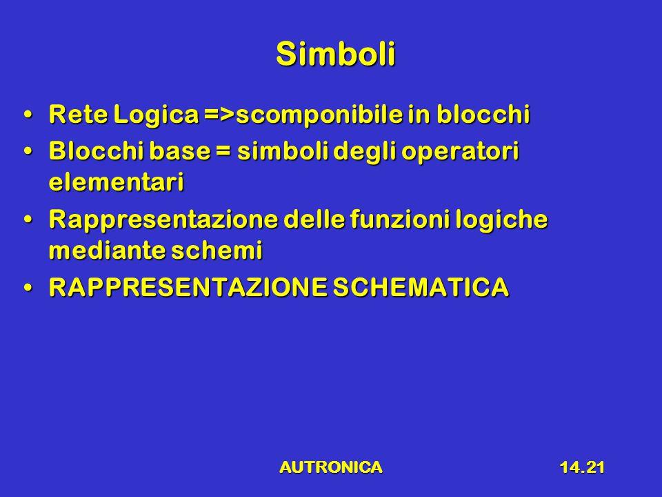 AUTRONICA14.21 Simboli Simboli Rete Logica =>scomponibile in blocchiRete Logica =>scomponibile in blocchi Blocchi base = simboli degli operatori elementariBlocchi base = simboli degli operatori elementari Rappresentazione delle funzioni logiche mediante schemiRappresentazione delle funzioni logiche mediante schemi RAPPRESENTAZIONE SCHEMATICARAPPRESENTAZIONE SCHEMATICA