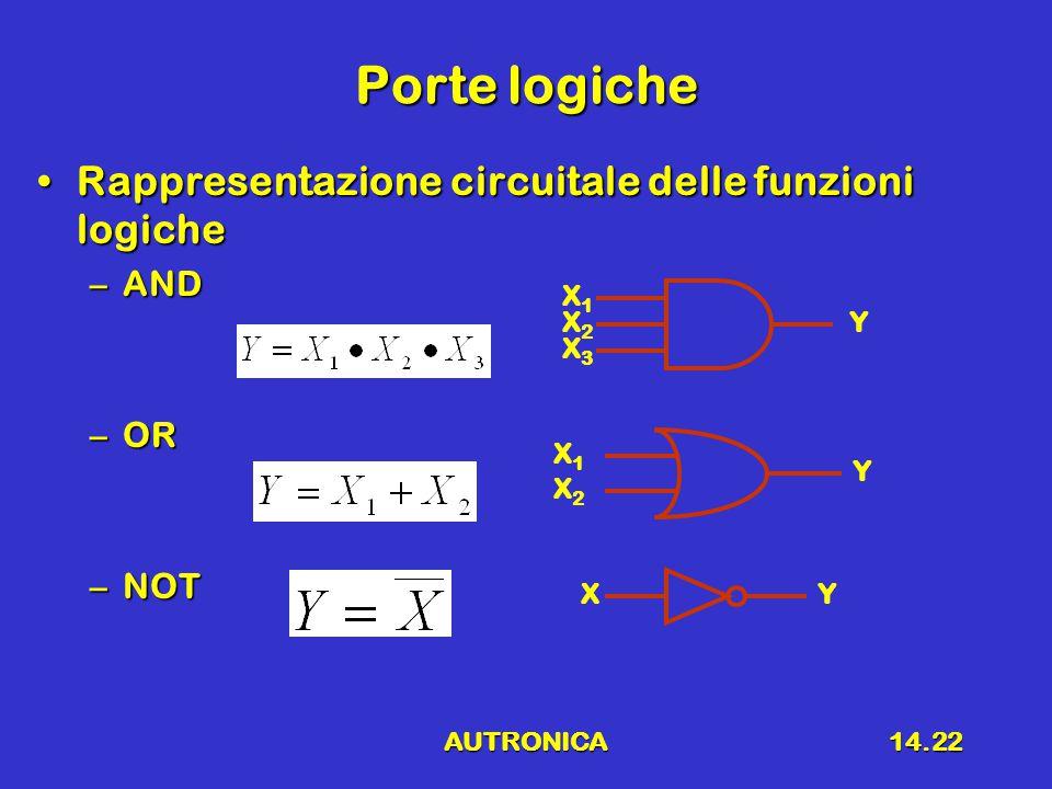AUTRONICA14.22 Porte logiche Rappresentazione circuitale delle funzioni logicheRappresentazione circuitale delle funzioni logiche –AND –OR –NOT X1X1 X