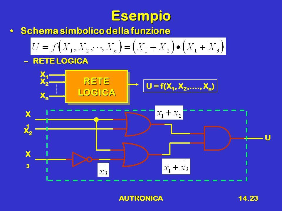 AUTRONICA14.23 Esempio Schema simbolico della funzioneSchema simbolico della funzione –RETE LOGICA RETELOGICARETELOGICA X1X1 XnXn X2X2 U = f(X 1, X 2,…., X n ) X2X2 X1X1 X3X3 U