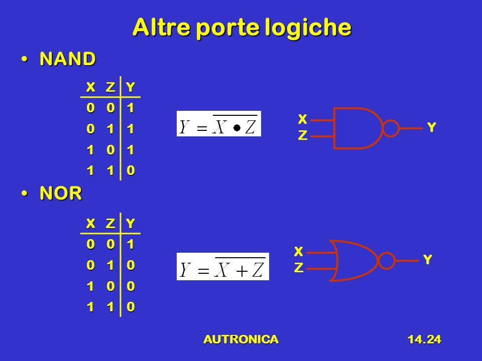 AUTRONICA14.24 Altre porte logiche NANDNAND NORNOR X Z Y X Z Y XZY001 011 101 110 XZY001 010 100 110