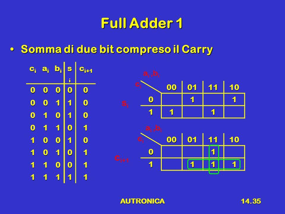 AUTRONICA14.35 Full Adder 1 Somma di due bit compreso il CarrySomma di due bit compreso il Carry cicicici aiaiaiai bibibibi sisisisi c i+1 00000 00110 01010 01101 10010 10101 11001 11111 0001111001 1111 00011110011 111 cici sisi a i,b i cici