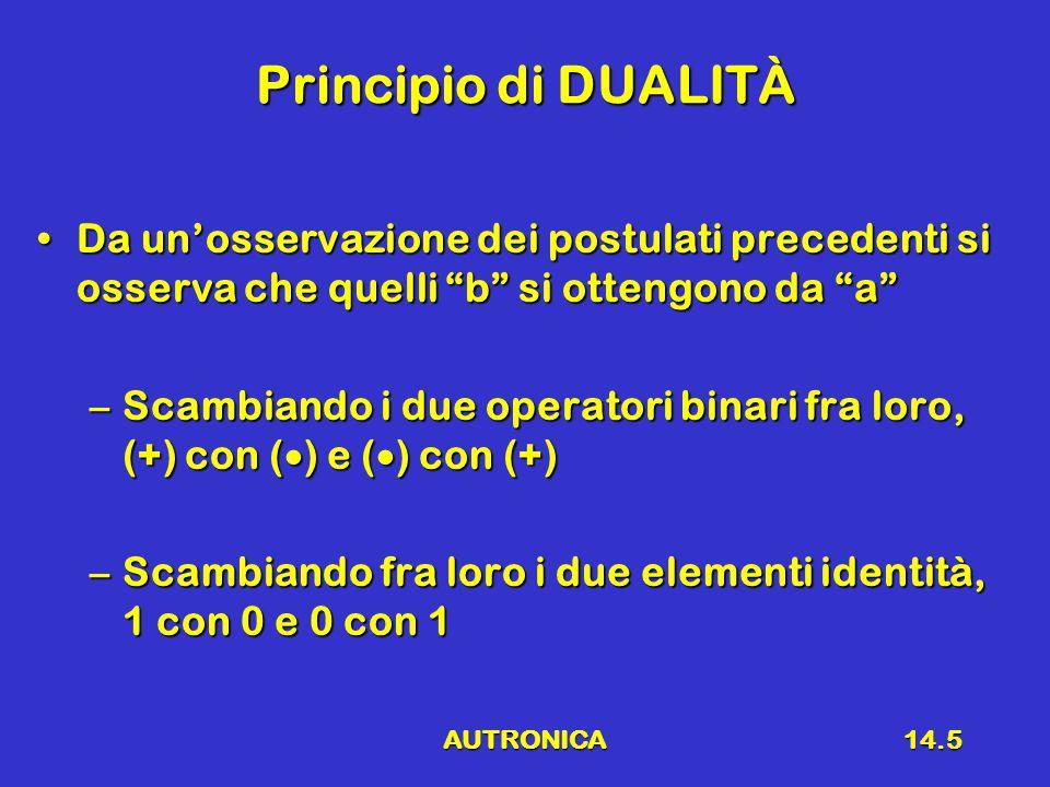 AUTRONICA14.5 Principio di DUALITÀ Da un'osservazione dei postulati precedenti si osserva che quelli b si ottengono da a Da un'osservazione dei postulati precedenti si osserva che quelli b si ottengono da a –Scambiando i due operatori binari fra loro, (+) con (  ) e (  ) con (+) –Scambiando fra loro i due elementi identità, 1 con 0 e 0 con 1