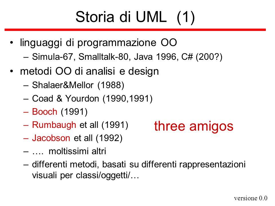 versione 0.0 Storia di UML (1) linguaggi di programmazione OO –Simula-67, Smalltalk-80, Java 1996, C# (200?) metodi OO di analisi e design –Shalaer&Mellor (1988) –Coad & Yourdon (1990,1991) –Booch (1991) –Rumbaugh et all (1991) –Jacobson et all (1992) –….