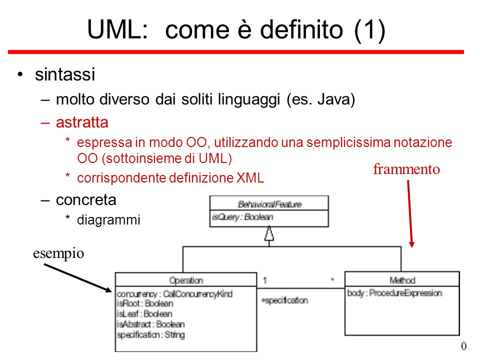 versione 0.0 UML: come è definito (1) sintassi –molto diverso dai soliti linguaggi (es. Java) –astratta *espressa in modo OO, utilizzando una semplici