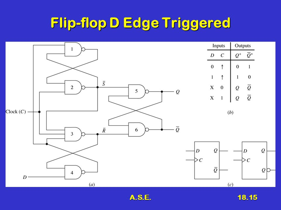 A.S.E.18.15 Flip-flop D Edge Triggered
