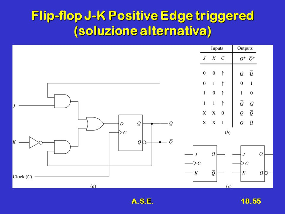 A.S.E.18.55 Flip-flop J-K Positive Edge triggered (soluzione alternativa)