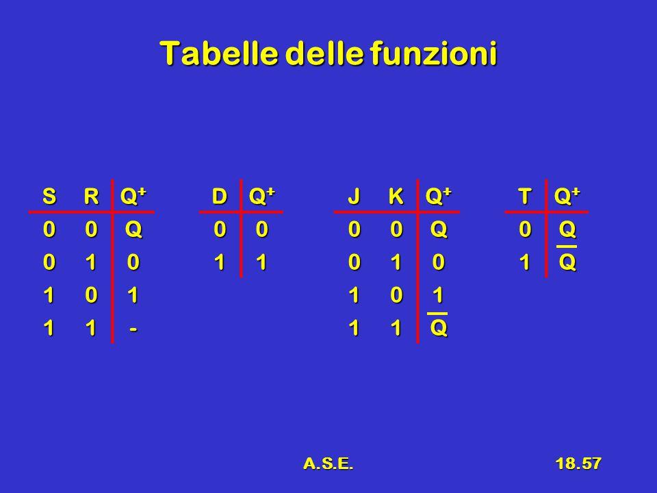 A.S.E.18.57 Tabelle delle funzioni SR Q+Q+Q+Q+ 00Q 010 101 11-T Q+Q+Q+Q+0Q 1QJK Q+Q+Q+Q+00Q 010 101 11QD Q+Q+Q+Q+00 11