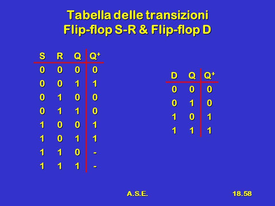 A.S.E.18.58 Tabella delle transizioni Flip-flop S-R & Flip-flop D SRQ Q+Q+Q+Q+ 0000 0011 0100 0110 1001 1011 110- 111- DQ Q+Q+Q+Q+000 010 101 111