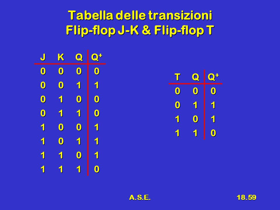 A.S.E.18.59 Tabella delle transizioni Flip-flop J-K & Flip-flop T JKQ Q+Q+Q+Q+ 0000 0011 0100 0110 1001 1011 1101 1110 TQ Q+Q+Q+Q+000 011 101 110