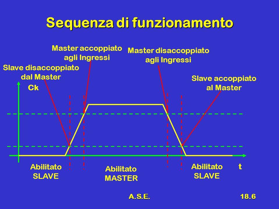 A.S.E.18.6 Sequenza di funzionamento Ck t Abilitato SLAVE Abilitato MASTER Abilitato SLAVE Master accoppiato agli Ingressi Slave disaccoppiato dal Master Master disaccoppiato agli Ingressi Slave accoppiato al Master