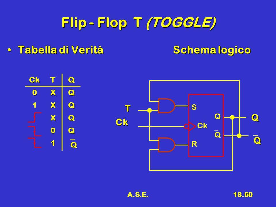 A.S.E.18.60 Flip - Flop T (TOGGLE) Tabella di VeritàSchema logicoTabella di VeritàSchema logico Ck T Q QQQQ CkTQ 0XQ 1XQ XQ 0Q 1 QQQQ S Q Ck  Q R