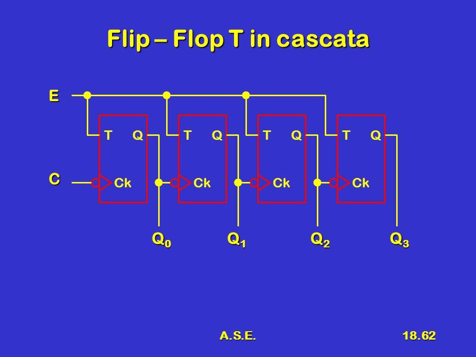 A.S.E.18.62 Flip – Flop T in cascata T Q Ck T Q Ck T Q Ck T Q Ck Q0Q0Q0Q0 C E Q1Q1Q1Q1 Q2Q2Q2Q2 Q3Q3Q3Q3