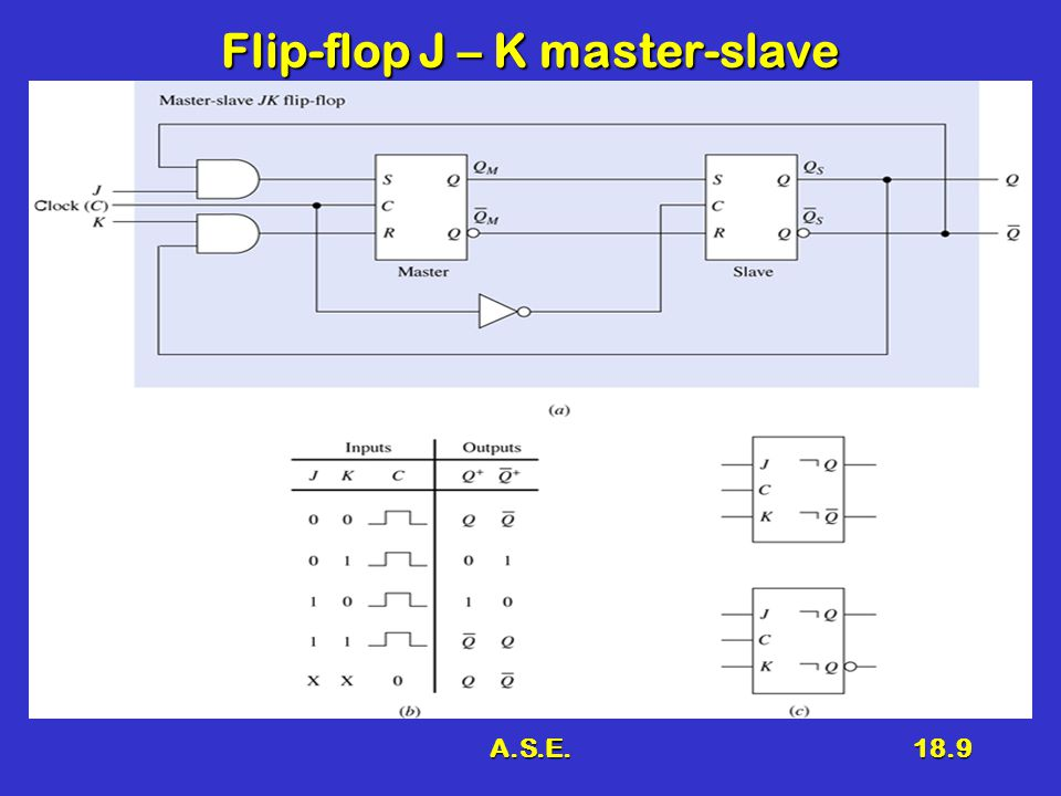 A.S.E.18.9 Flip-flop J – K master-slave