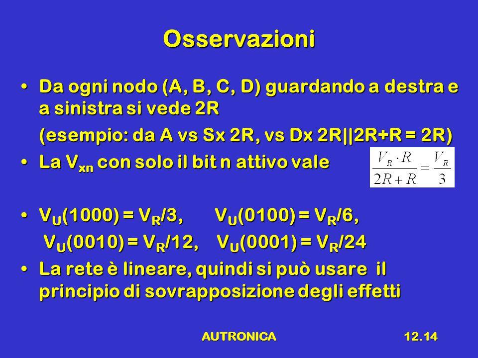 AUTRONICA12.14 Osservazioni Da ogni nodo (A, B, C, D) guardando a destra e a sinistra si vede 2RDa ogni nodo (A, B, C, D) guardando a destra e a sinistra si vede 2R (esempio: da A vs Sx 2R, vs Dx 2R||2R+R = 2R) La V xn con solo il bit n attivo valeLa V xn con solo il bit n attivo vale V U (1000) = V R /3, V U (0100) = V R /6,V U (1000) = V R /3, V U (0100) = V R /6, V U (0010) = V R /12, V U (0001) = V R /24 V U (0010) = V R /12, V U (0001) = V R /24 La rete è lineare, quindi si può usare il principio di sovrapposizione degli effettiLa rete è lineare, quindi si può usare il principio di sovrapposizione degli effetti