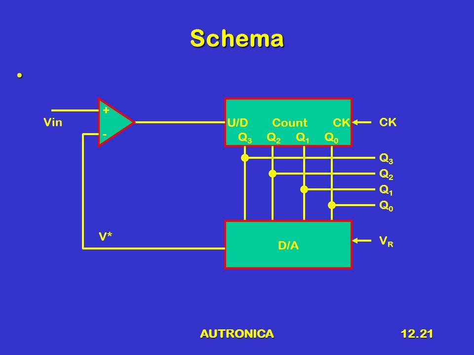 AUTRONICA12.21 Schema U/D Count CK Q 3 Q 2 Q 1 Q 0 D/A Vin + - Q3Q3 Q2Q2 Q1Q1 Q0Q0 VRVR V* CK