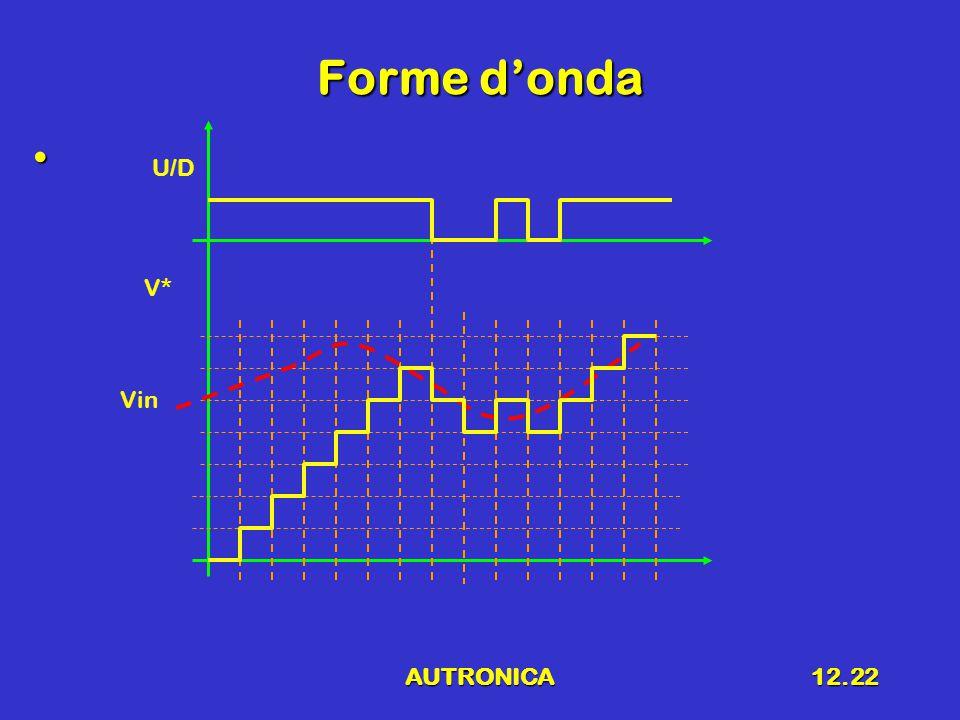 AUTRONICA12.22 Forme d'onda U/D Vin V*