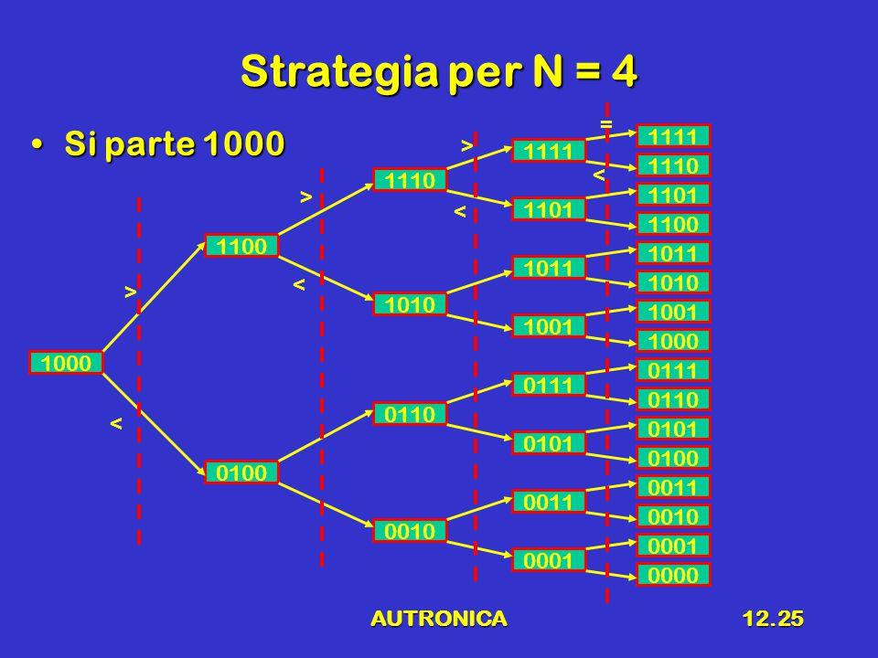 AUTRONICA12.25 Strategia per N = 4 Si parte 1000Si parte 1000 0000 0001 0010 0011 0100 0101 0110 0111 1000 1001 1010 1011 1100 1101 1110 1111 0001 0011 0101 0111 1001 1011 1101 1111 1110 1010 0110 0010 1100 0100 1000 > < > > = < < <