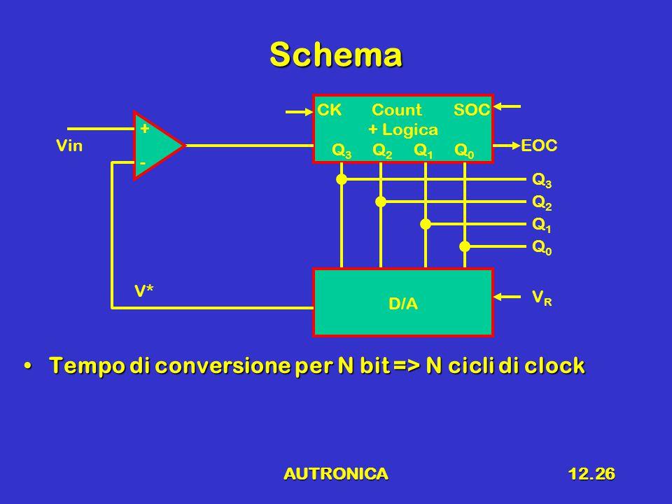 AUTRONICA12.26 Schema Tempo di conversione per N bit => N cicli di clockTempo di conversione per N bit => N cicli di clock CK Count SOC + Logica Q 3 Q 2 Q 1 Q 0 D/A Vin + - Q3Q3 Q2Q2 Q1Q1 Q0Q0 VRVR V* EOC