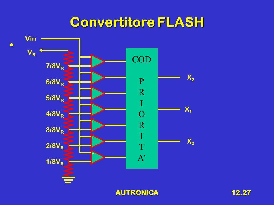 AUTRONICA12.27 Convertitore FLASH + - + - + - + - + - + - + - COD P R I O R I T A' VRVR Vin X2X2 X1X1 X0X0 1/8V R 2/8V R 3/8V R 4/8V R 5/8V R 6/8V R 7/8V R