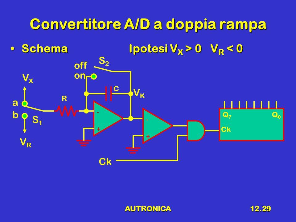 AUTRONICA12.30 Forme d'onda Per t = t 2 Q n commuta per la prima volta da 1 a 0 vKvK TATA TBTB t1t1 t2t2 t3t3 t 3' S 1 = A S 2 = on S 1 = A S 2 = off S 1 = B S 2 = off S 1 = A S 2 = on
