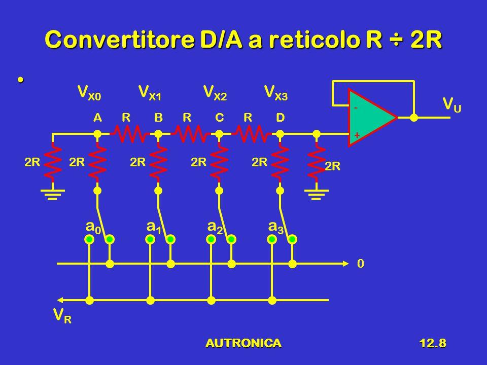 AUTRONICA12.8 Convertitore D/A a reticolo R ÷ 2R a0a0 a1a1 a2a2 a3a3 2R RRR + - 0 VRVR V X3 V X2 V X1 V X0 ABCD VUVU