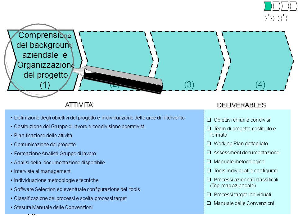 10 ATTIVITA' DELIVERABLES  Obiettivi chiari e condivisi  Team di progetto costituito e formato  Working Plan dettagliato  Assessment documentazion