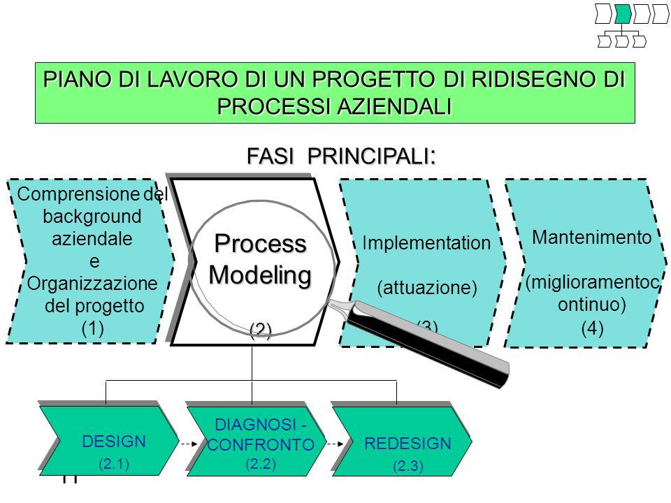 11 PIANO DI LAVORO DI UN PROGETTO DI RIDISEGNO DI PROCESSI AZIENDALI FASI PRINCIPALI : Mantenimento (miglioramentoc ontinuo) (4) Implementation (attuazione) (3) Comprensione del background aziendale e Organizzazione del progetto (1) DESIGN (2.1) DIAGNOSI - CONFRONTO (2.2) REDESIGN (2.3) ProcessModeling(2)
