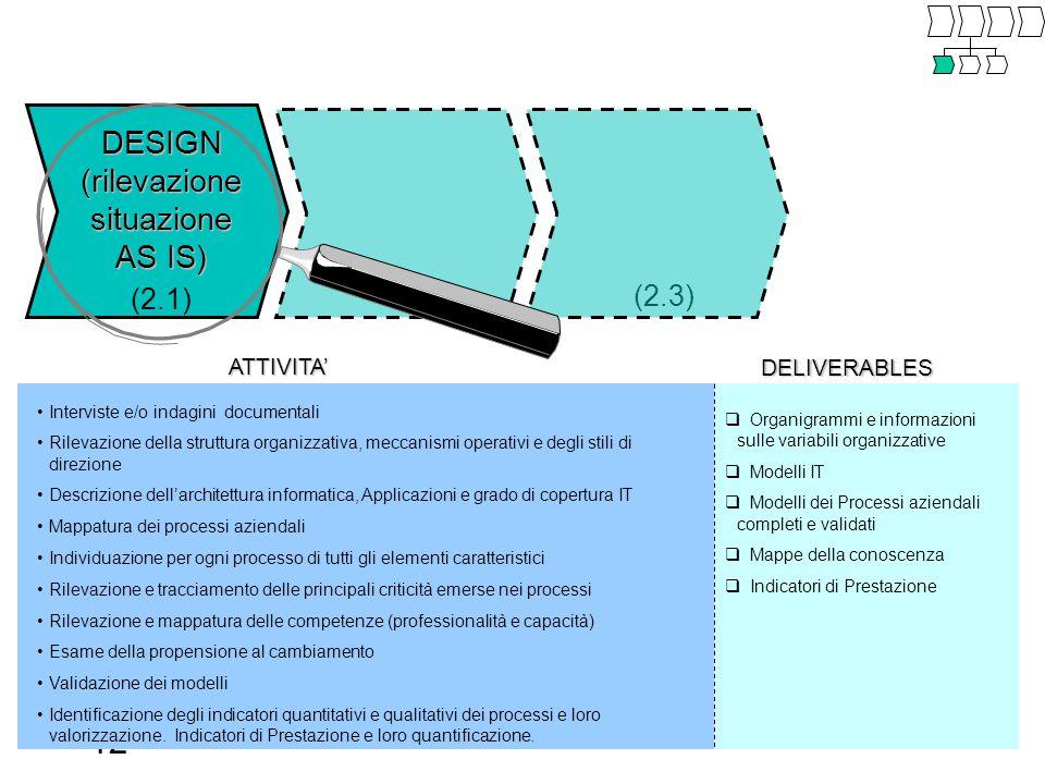 12 (2.2) (2.3) ATTIVITA' DELIVERABLES  Organigrammi e informazioni sulle variabili organizzative  Modelli IT  Modelli dei Processi aziendali completi e validati  Mappe della conoscenza  Indicatori di Prestazione Interviste e/o indagini documentali Rilevazione della struttura organizzativa, meccanismi operativi e degli stili di direzione Descrizione dell'architettura informatica, Applicazioni e grado di copertura IT Mappatura dei processi aziendali Individuazione per ogni processo di tutti gli elementi caratteristici Rilevazione e tracciamento delle principali criticità emerse nei processi Rilevazione e mappatura delle competenze (professionalità e capacità) Esame della propensione al cambiamento Validazione dei modelli Identificazione degli indicatori quantitativi e qualitativi dei processi e loro valorizzazione.