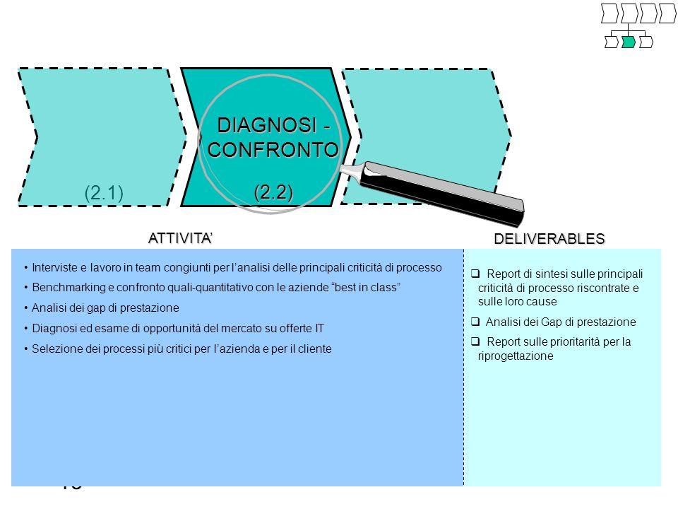 13 (2.1) DIAGNOSI - CONFRONTO (2.2) (2.3) ATTIVITA' DELIVERABLES  Report di sintesi sulle principali criticità di processo riscontrate e sulle loro cause  Analisi dei Gap di prestazione  Report sulle prioritarità per la riprogettazione Interviste e lavoro in team congiunti per l'analisi delle principali criticità di processo Benchmarking e confronto quali-quantitativo con le aziende best in class Analisi dei gap di prestazione Diagnosi ed esame di opportunità del mercato su offerte IT Selezione dei processi più critici per l'azienda e per il cliente