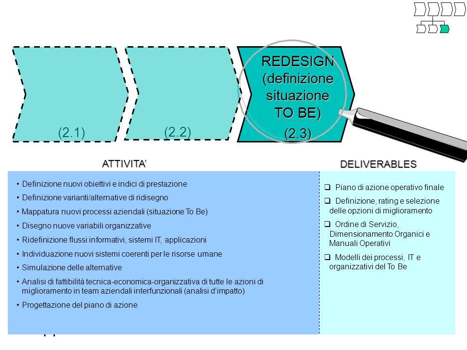 14 (2.1) REDESIGN (definizione situazione TO BE) (2.3) (2.2) ATTIVITA' DELIVERABLES  Piano di azione operativo finale  Definizione, rating e selezione delle opzioni di miglioramento  Ordine di Servizio, Dimensionamento Organici e Manuali Operativi  Modelli dei processi, IT e organizzativi del To Be Definizione nuovi obiettivi e indici di prestazione Definizione varianti/alternative di ridisegno Mappatura nuovi processi aziendali (situazione To Be) Disegno nuove variabili organizzative Ridefinizione flussi informativi, sistemi IT, applicazioni Individuazione nuovi sistemi coerenti per le risorse umane Simulazione delle alternative Analisi di fattibilità tecnica-economica-organizzativa di tutte le azioni di miglioramento in team aziendali interfunzionali (analisi d'impatto) Progettazione del piano di azione
