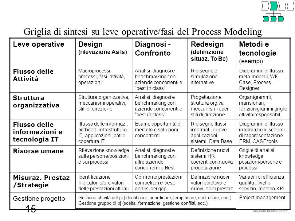 15 Leve operativeDesign (rilevazione As Is) Diagnosi - Confronto Redesign (definizione situaz. To Be) Metodi e tecnologie (esempi) Flusso delle Attivi