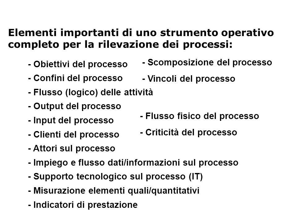 Elementi importanti di uno strumento operativo completo per la rilevazione dei processi: - Flusso (logico) delle attività - Output del processo - Attori sul processo - Impiego e flusso dati/informazioni sul processo - Supporto tecnologico sul processo (IT) - Clienti del processo - Input del processo - Misurazione elementi quali/quantitativi - Indicatori di prestazione - Confini del processo - Obiettivi del processo - Scomposizione del processo - Flusso fisico del processo - Criticità del processo - Vincoli del processo