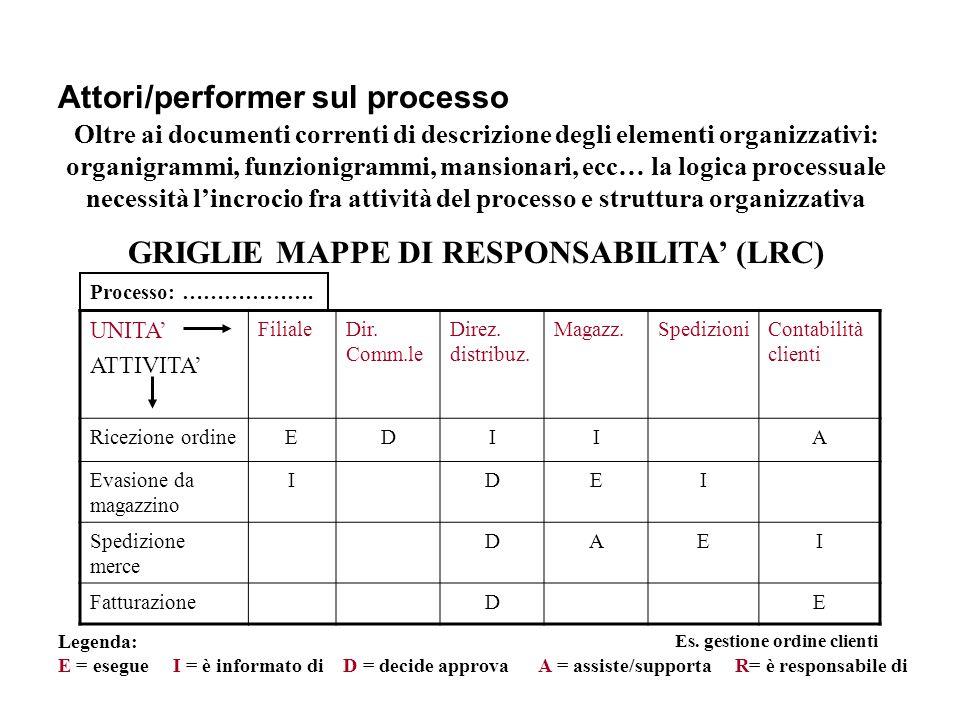 Attori/performer sul processo Oltre ai documenti correnti di descrizione degli elementi organizzativi: organigrammi, funzionigrammi, mansionari, ecc…