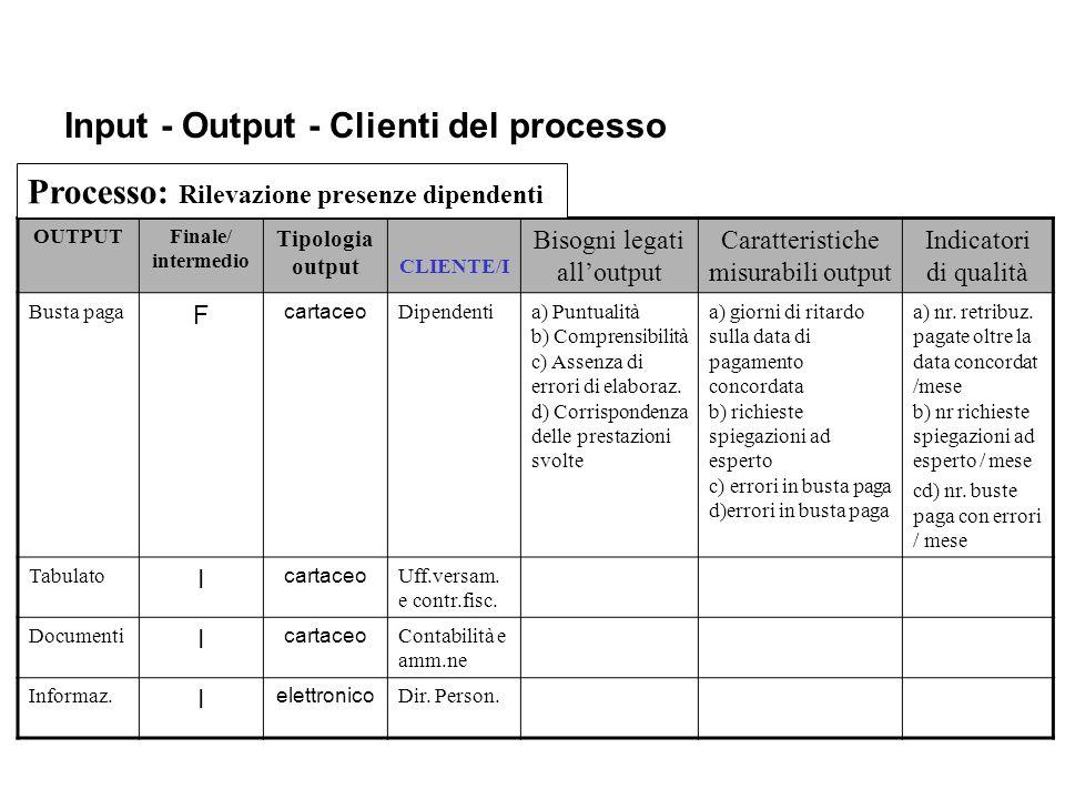 Input - Output - Clienti del processo OUTPUTFinale/ intermedio Tipologia output CLIENTE/I Bisogni legati all'output Caratteristiche misurabili output Indicatori di qualità Busta paga F cartaceo Dipendentia) Puntualità b) Comprensibilità c) Assenza di errori di elaboraz.