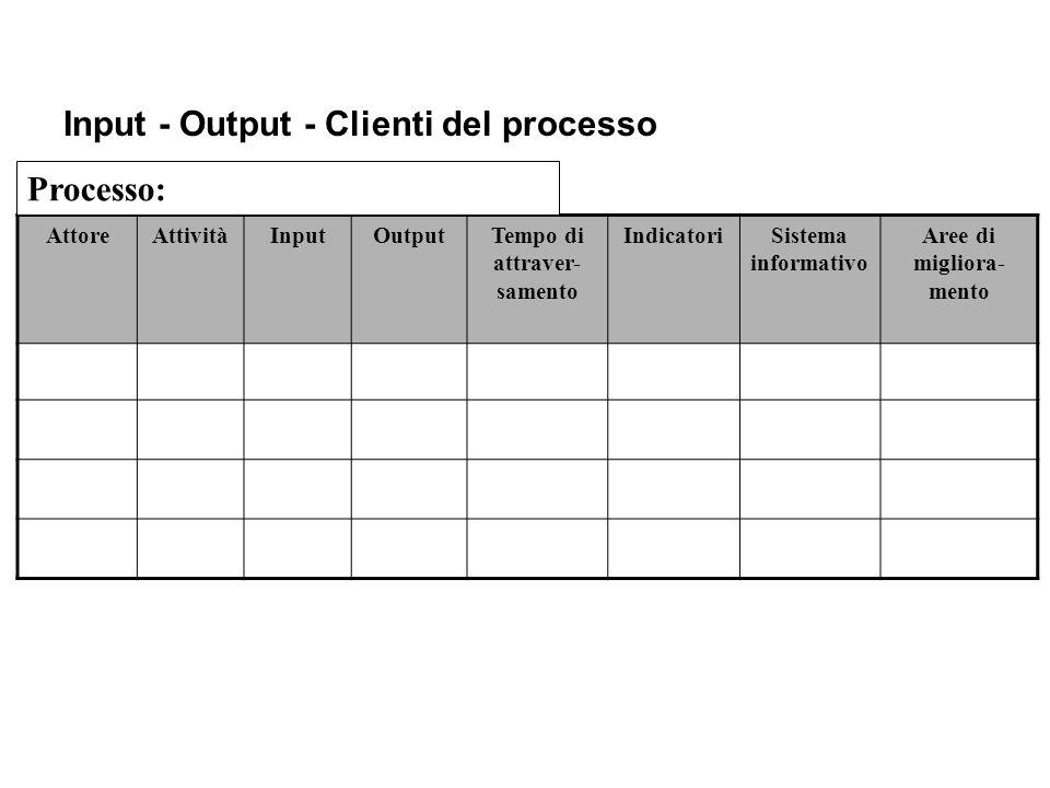 Input - Output - Clienti del processo AttoreAttivitàInputOutputTempo di attraver- samento IndicatoriSistema informativo Aree di migliora- mento Proces