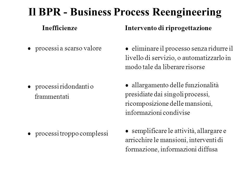 Il BPR - Business Process Reengineering Inefficienze Intervento di riprogettazione  processi a scarso valore  processi ridondanti o frammentati  pr