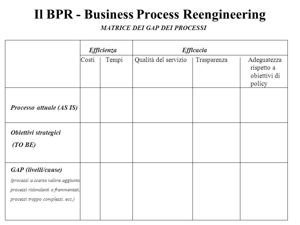 Il BPR - Business Process Reengineering MATRICE DEI GAP DEI PROCESSI Efficienza Efficacia Costi Tempi Qualità del servizio Trasparenza Adeguatezza rispetto a obiettivi di policy Processo attuale (AS IS) Obiettivi strategici (TO BE) GAP (livelli/cause) (processi a scarso valore aggiunto, processi ridondanti o frammentati, processi troppo complessi, ecc,)