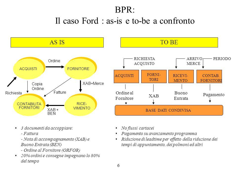 6 3 documenti da accoppiare: - Fattura - Nota di accompagnamento (XAB) e Buono Entrata (BEN) - Ordine al Fornitore (ORFOR) 20% ordini e consegne impegnano lo 80% del tempo ACQUISTI Ordine FORNITORE RICE- VIMENTO CONTABILITA FORNITORI Copia Ordine Fatture XAB+Merce XAB + BEN ACQUISTI FORNI- TORI RICEVI- MENTO CONTAB.